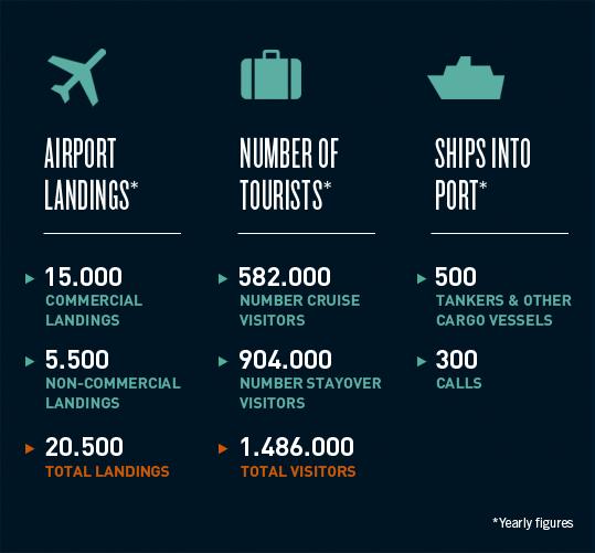 Aruba Infographic 005