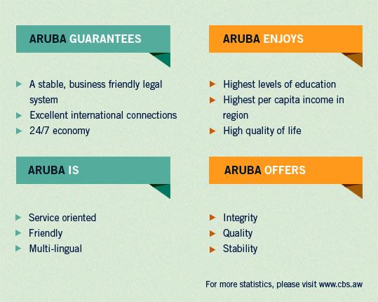 Aruba Infographic 006