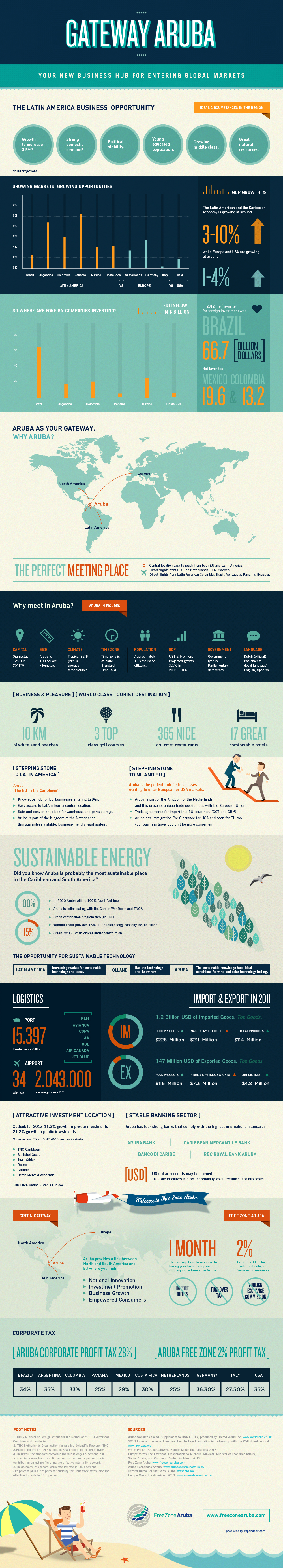 Gateway Aruba Infographic