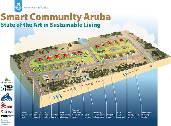 Smart Community Aruba